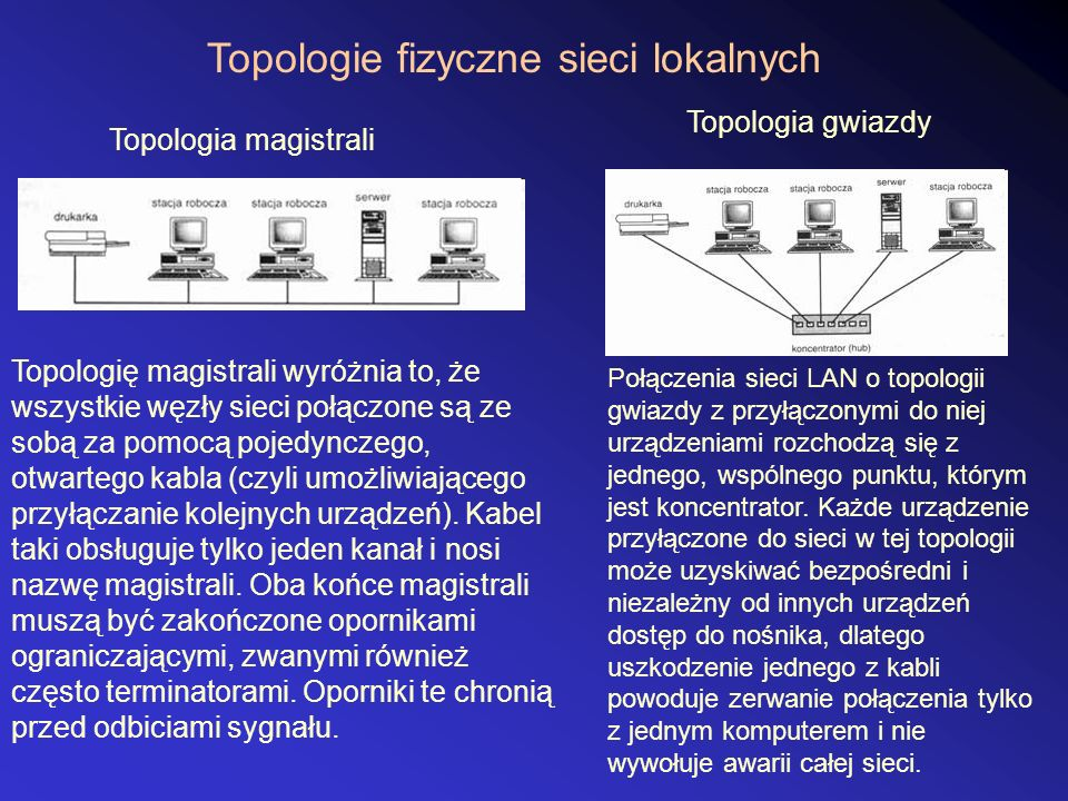 Topologie fizyczne sieci lokalnych Topologia magistrali Topologia gwiazdy Topologię magistrali wyróżnia to, że wszystkie węzły sieci połączone są ze sobą za pomocą pojedynczego, otwartego kabla (czyli umożliwiającego przyłączanie kolejnych urządzeń).