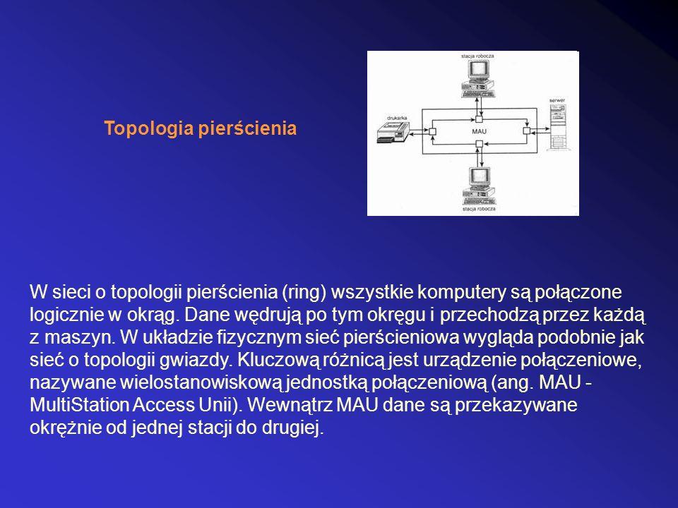Topologia pierścienia W sieci o topologii pierścienia (ring) wszystkie komputery są połączone logicznie w okrąg.