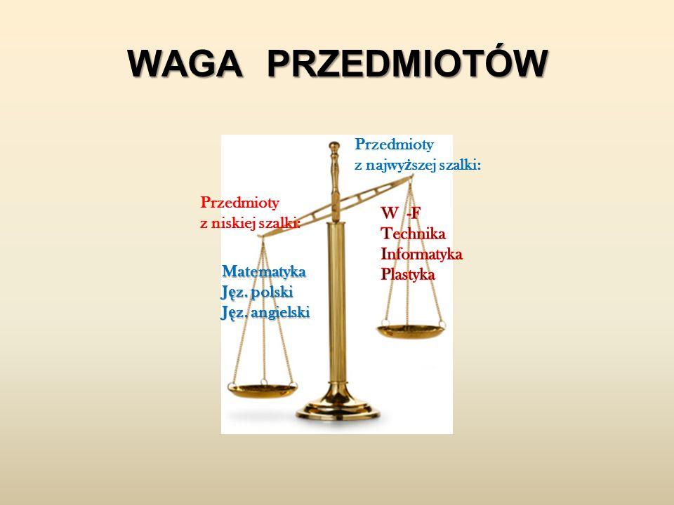 WAGA PRZEDMIOTÓW Matematyka J ę z. polski J ę z.
