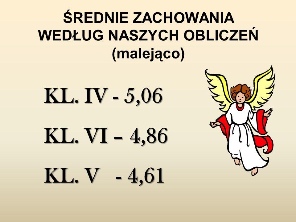 ŚREDNIE ZACHOWANIA WEDŁUG NASZYCH OBLICZEŃ (malejąco) KL. IV - 5,06 KL. VI – 4,86 KL. V - 4,61