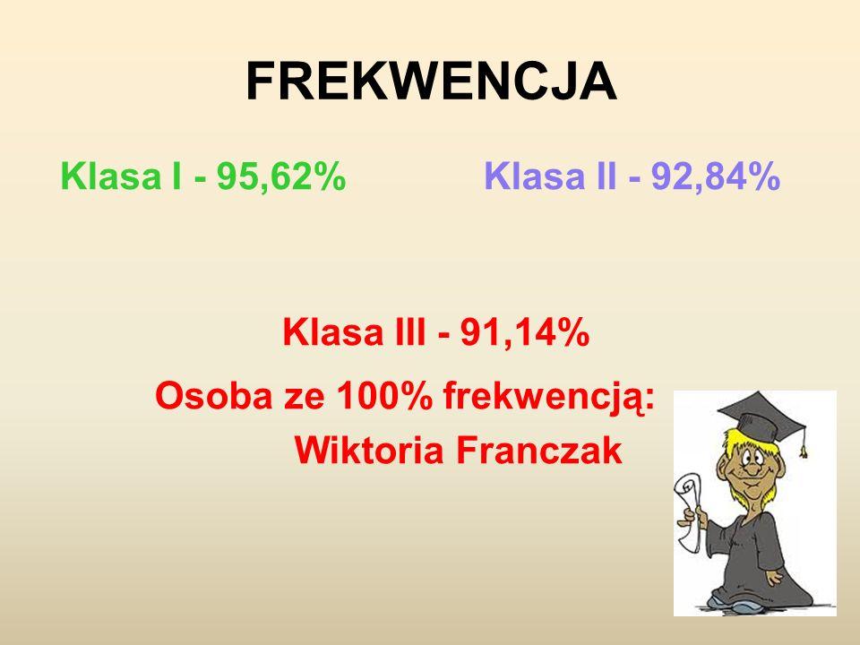 FREKWENCJA Klasa I - 95,62% Klasa II - 92,84% Klasa III - 91,14% Osoba ze 100% frekwencją: Wiktoria Franczak