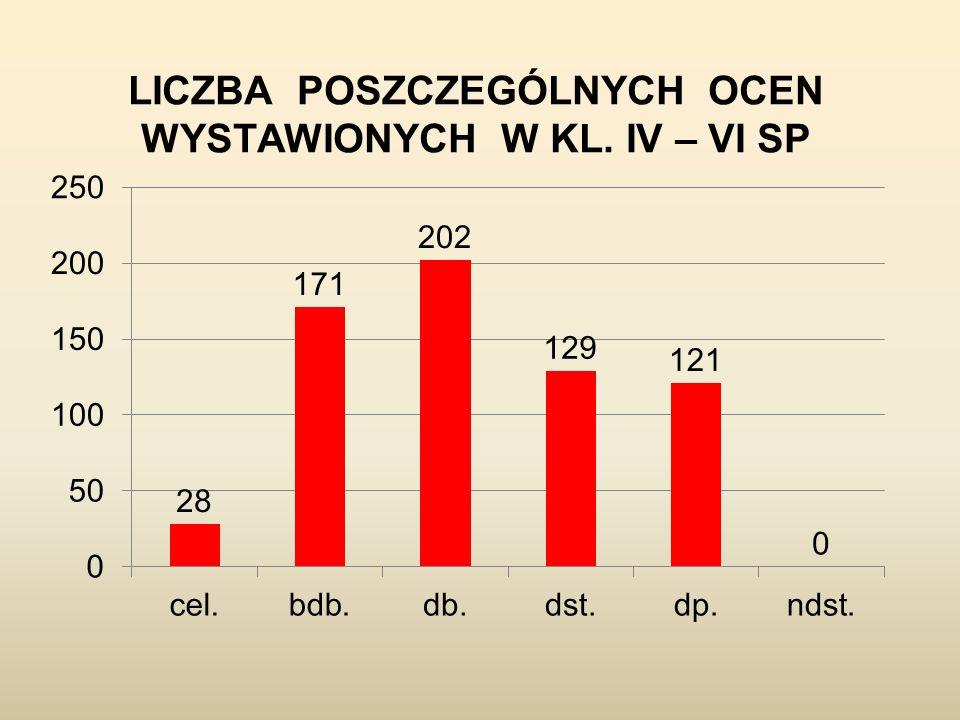 LICZBA POSZCZEGÓLNYCH OCEN WYSTAWIONYCH W KL. IV – VI SP