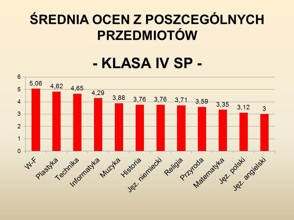 FREKWENCJA KL.V-94,52% KL.IV-93,60% KL.VI-91,95% Wygrała kl. V Wygrała kl. V
