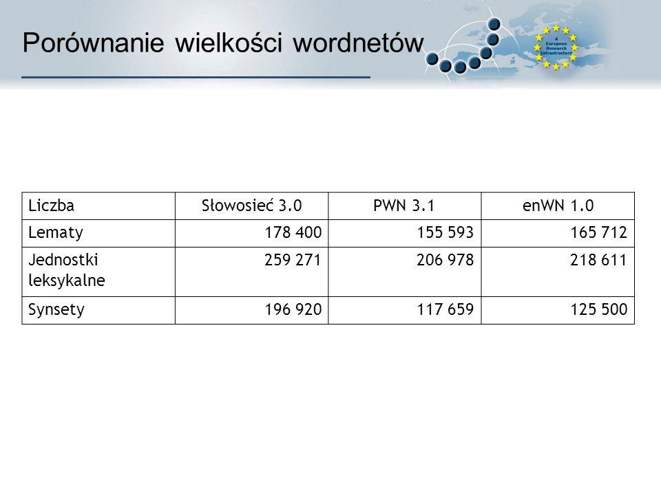 Porównanie wielkości wordnetów LiczbaSłowosieć 3.0PWN 3.1enWN 1.0 Lematy178 400155 593165 712 Jednostki leksykalne 259 271206 978218 611 Synsety196 920117 659125 500