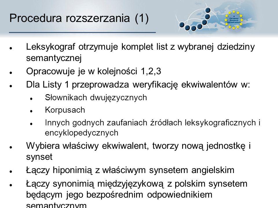 Procedura rozszerzania (1) Leksykograf otrzymuje komplet list z wybranej dziedziny semantycznej Opracowuje je w kolejności 1,2,3 Dla Listy 1 przeprowadza weryfikację ekwiwalentów w: Słownikach dwujęzycznych Korpusach Innych godnych zaufaniach źródłach leksykograficznych i encyklopedycznych Wybiera właściwy ekwiwalent, tworzy nową jednostkę i synset Łączy hiponimią z właściwym synsetem angielskim Łączy synonimią międzyjęzykową z polskim synsetem będącym jego bezpośrednim odpowiednikiem semantycznym