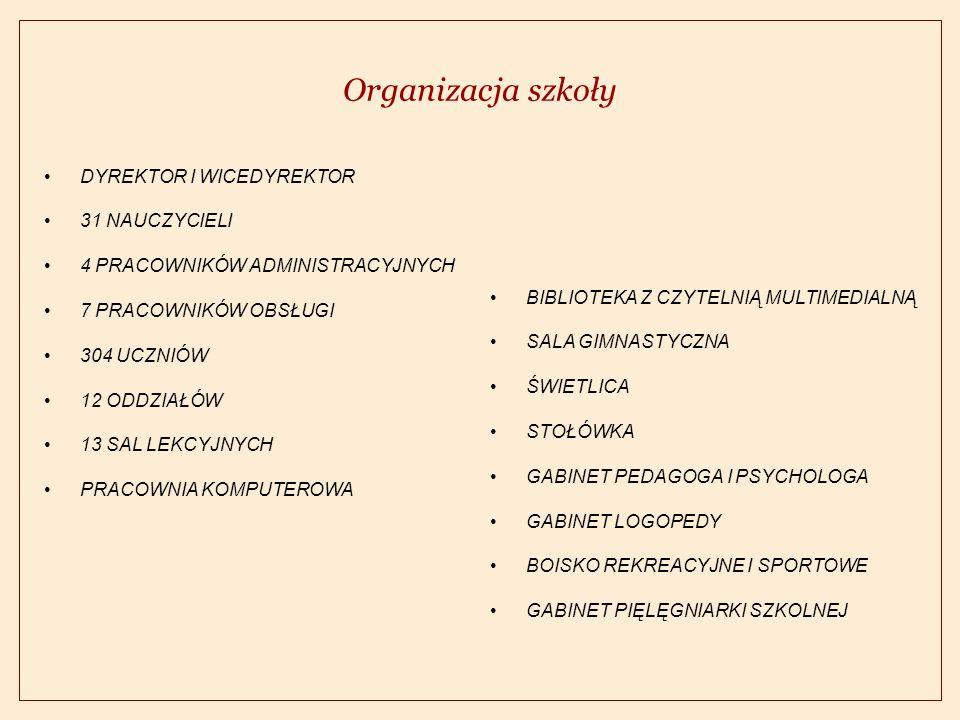 Organizacja szkoły DYREKTOR I WICEDYREKTOR 31 NAUCZYCIELI 4 PRACOWNIKÓW ADMINISTRACYJNYCH 7 PRACOWNIKÓW OBSŁUGI 304 UCZNIÓW 12 ODDZIAŁÓW 13 SAL LEKCYJNYCH PRACOWNIA KOMPUTEROWA BIBLIOTEKA Z CZYTELNIĄ MULTIMEDIALNĄ SALA GIMNASTYCZNA ŚWIETLICA STOŁÓWKA GABINET PEDAGOGA I PSYCHOLOGA GABINET LOGOPEDY BOISKO REKREACYJNE I SPORTOWE GABINET PIĘLĘGNIARKI SZKOLNEJ