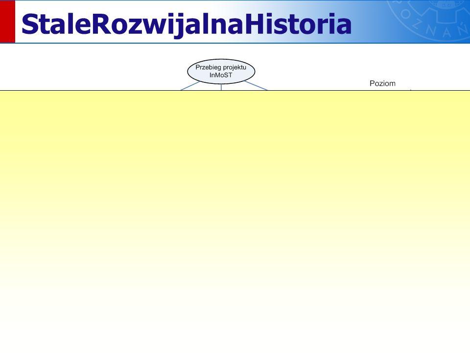 (c) Łukasz Olek. InMoST jest finansowany ze środków EFS. StaleRozwijalnaHistoria