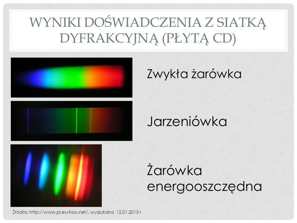 WYNIKI DOŚWIADCZENIA Z SIATKĄ DYFRAKCYJNĄ (PŁYTĄ CD) Źródło: http://www.pl.eu-hou.net/, wyszukano 12.01.2015 r Zwykła żarówka Jarzeniówka Żarówka energooszczędna