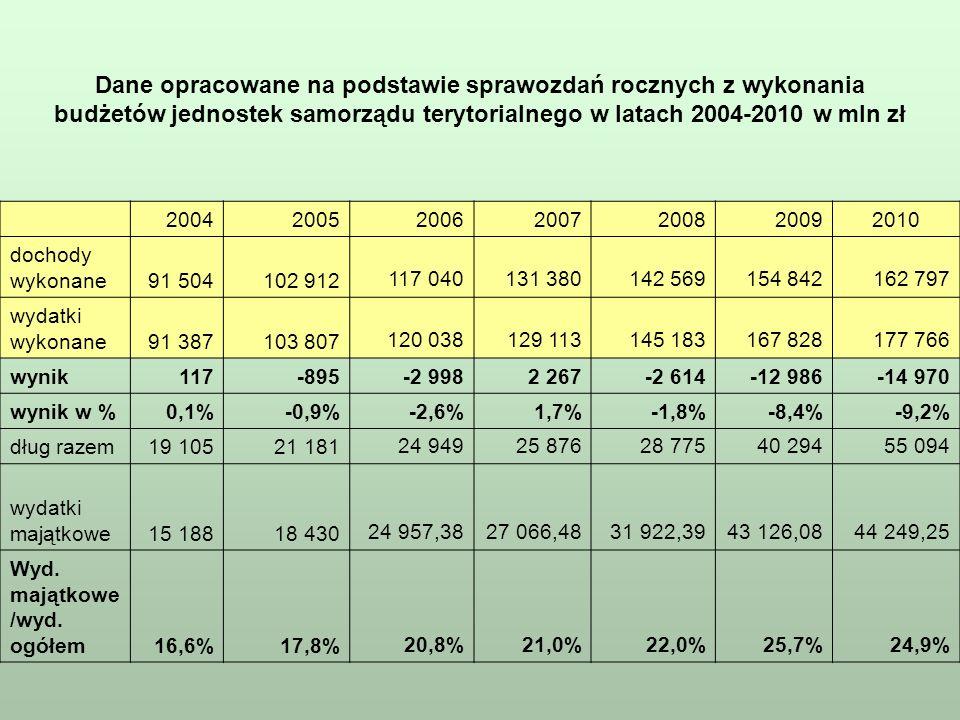 Zadłużenie, wydatki majątkowe oraz wynik w jednostkach samorządu terytorialnego w latach 2004-2010 w mln zł