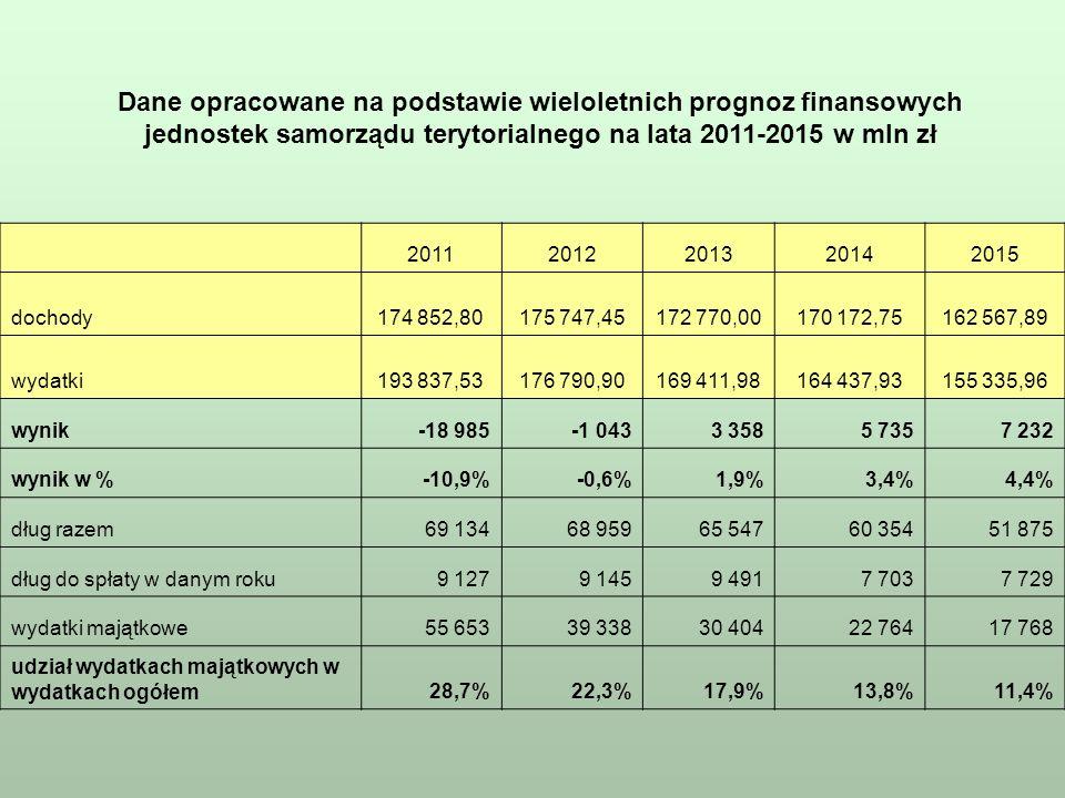 Wynik, zadłużenie oraz wydatki majątkowe sektora samorządowego w latach 2011-2015, w mln zł, na podstawie wieloletnich prognoz finansowych
