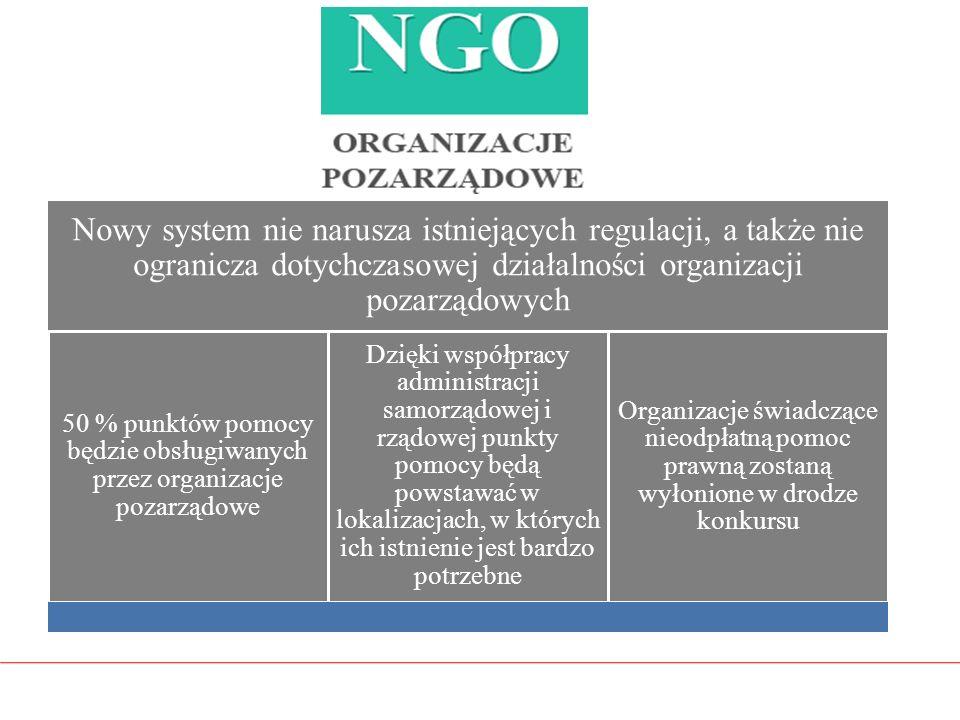 Nowy system nie narusza istniejących regulacji, a także nie ogranicza dotychczasowej działalności organizacji pozarządowych 50 % punktów pomocy będzie