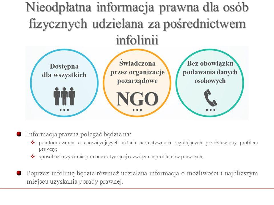 Nieodpłatna informacja prawna dla osób fizycznych udzielana za pośrednictwem infolinii Informacja prawna polegać będzie na:  poinformowaniu o obowiąz