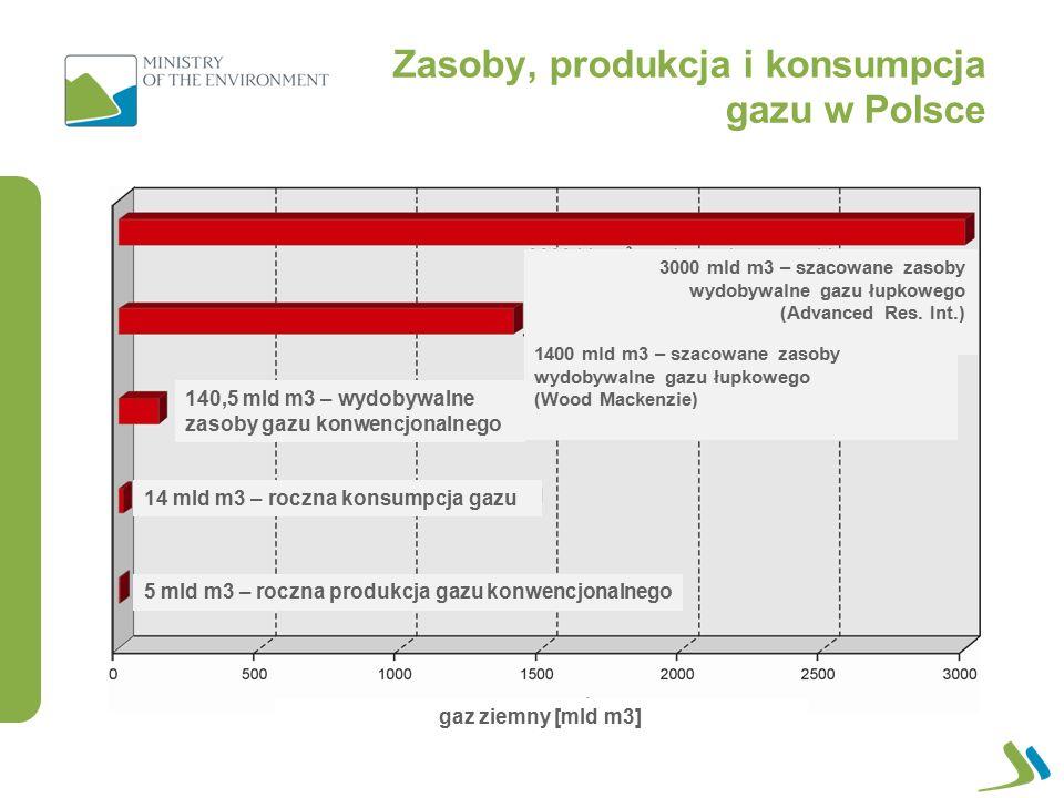 Zasoby szacunkowe gazu łupkowego wg PIG-PIB (2012).