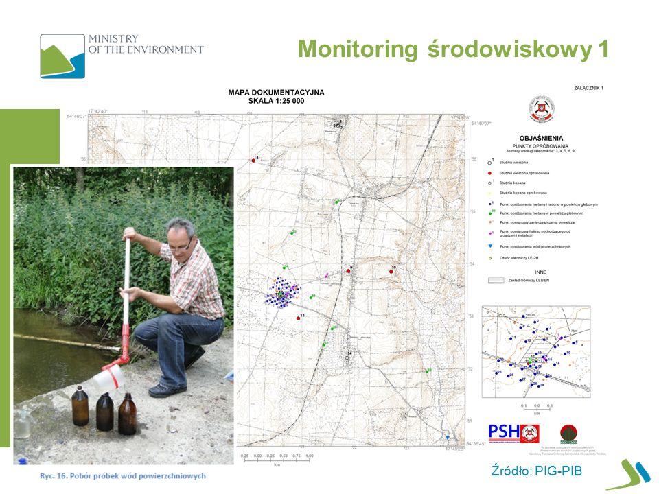 Monitoring środowiskowy 1 Źródło: PIG-PIB