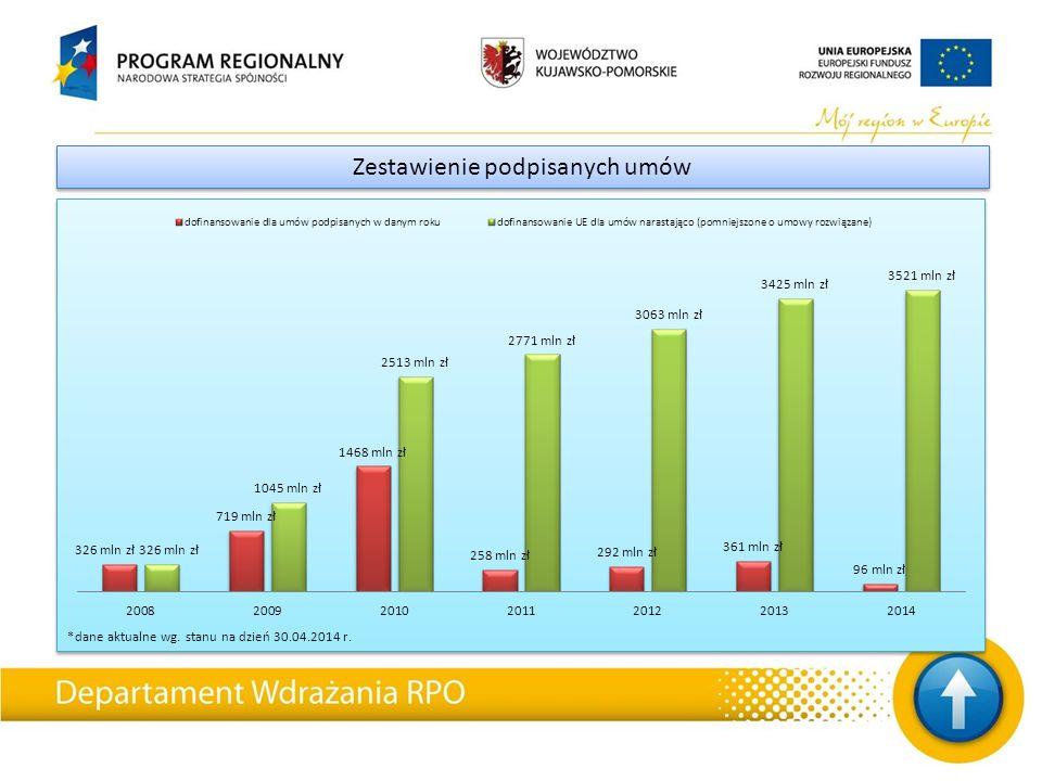 *dane aktualne wg. stanu na dzień 30.04.2014 r. Zestawienie podpisanych umów
