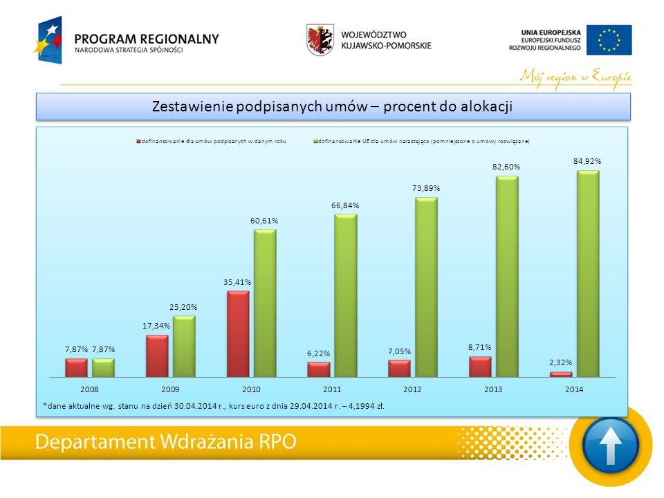 *dane aktualne wg. stanu na dzień 30.04.2014 r., kurs euro z dnia 29.04.2014 r.