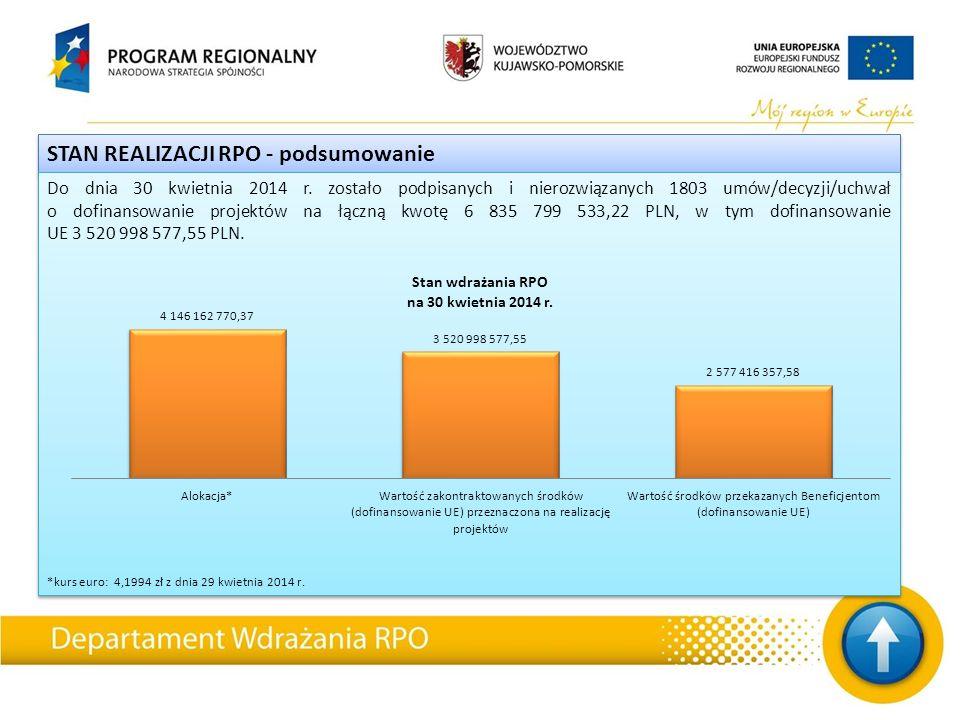 STAN REALIZACJI RPO - podsumowanie Do dnia 30 kwietnia 2014 r.