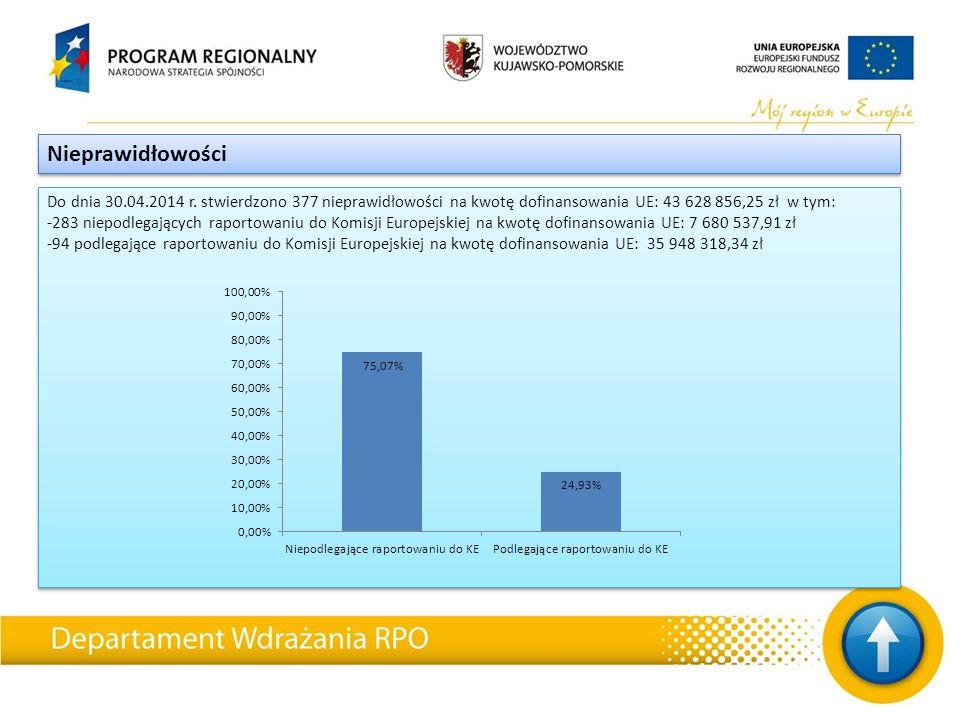 Do dnia 30.04.2014 r. stwierdzono 377 nieprawidłowości na kwotę dofinansowania UE: 43 628 856,25 zł w tym: -283 niepodlegających raportowaniu do Komis