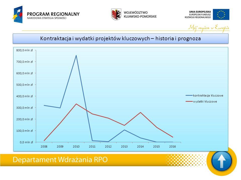 Kontraktacja i wydatki projektów kluczowych – historia i prognoza