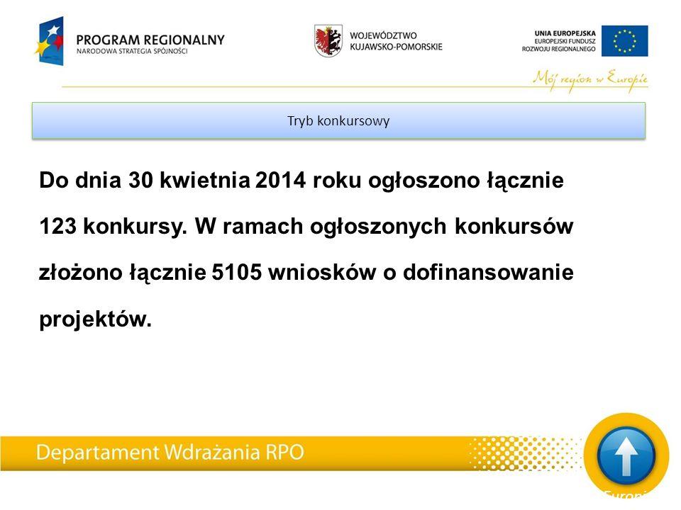 Tryb konkursowy Do dnia 30 kwietnia 2014 roku ogłoszono łącznie 123 konkursy.