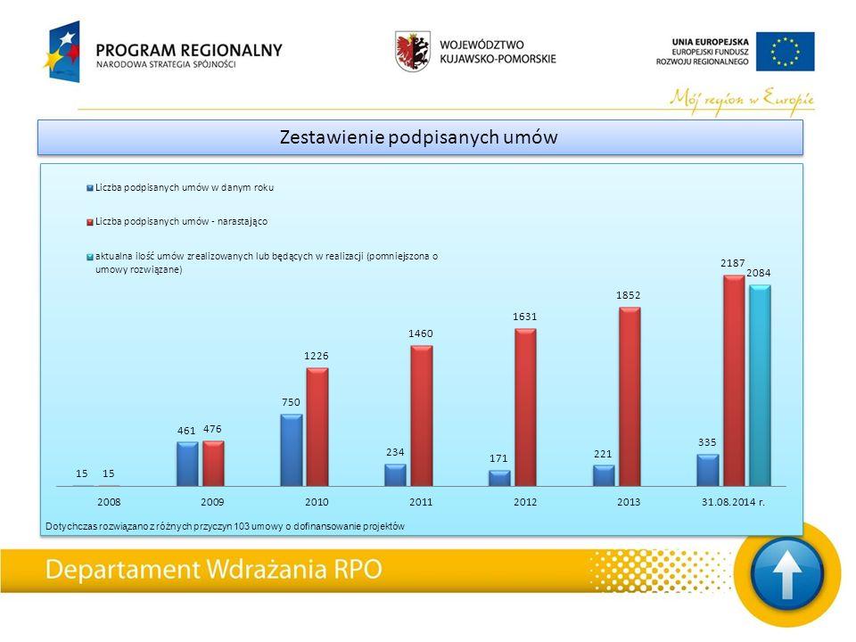Zestawienie podpisanych umów Dotychczas rozwiązano z różnych przyczyn 103 umowy o dofinansowanie projektów