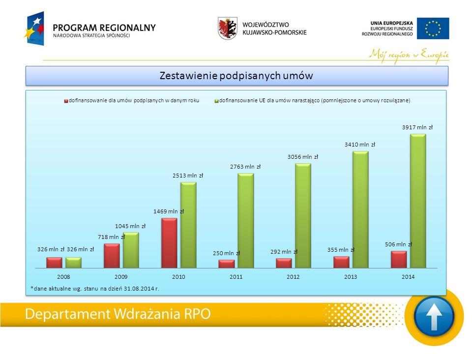 *dane aktualne wg. stanu na dzień 31.08.2014 r. Zestawienie podpisanych umów