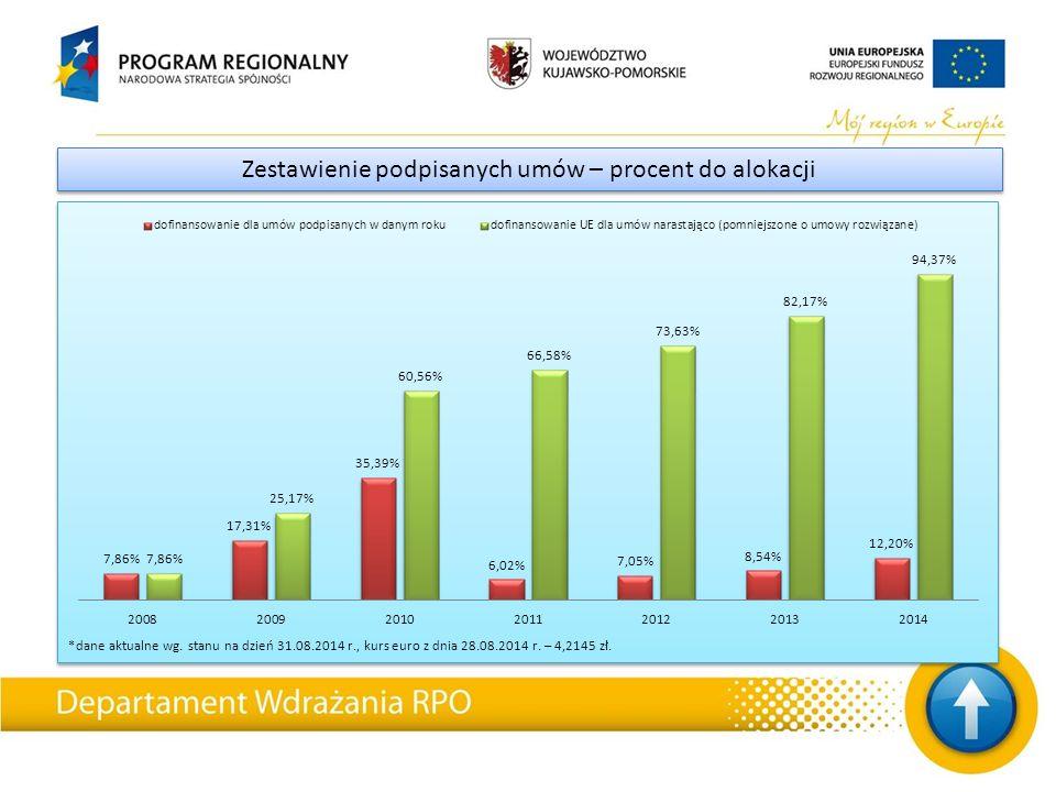 *dane aktualne wg. stanu na dzień 31.08.2014 r., kurs euro z dnia 28.08.2014 r.