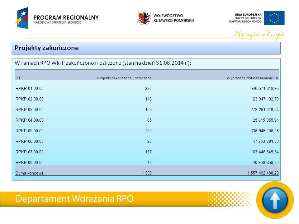 W ramach RPO WK-P zakończono i rozliczono (stan na dzień 31.08.2014 r.): Projekty zakończone OśProjekty zakończone i rozliczoneWypłacone dofinansowanie UE RPKP.01.00.00226546 571 819,95 RPKP.02.00.00118123 947 192,73 RPKP.03.00.00103272 261 319,24 RPKP.04.00.006525 615 055,94 RPKP.05.00.00705336 946 106,28 RPKP.06.00.002047 753 281,33 RPKP.07.00.00137163 446 845,54 RPKP.08.00.001640 950 859,22 Suma końcowa1 3901 557 492 480,23