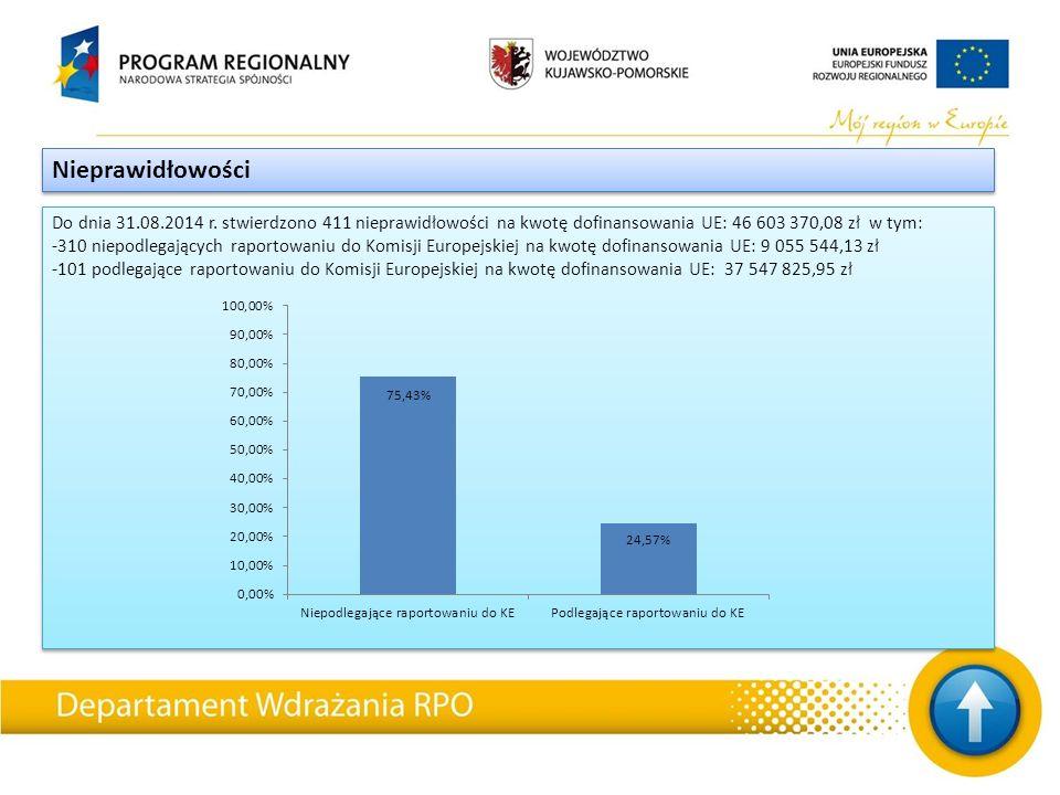 Do dnia 31.08.2014 r. stwierdzono 411 nieprawidłowości na kwotę dofinansowania UE: 46 603 370,08 zł w tym: -310 niepodlegających raportowaniu do Komis