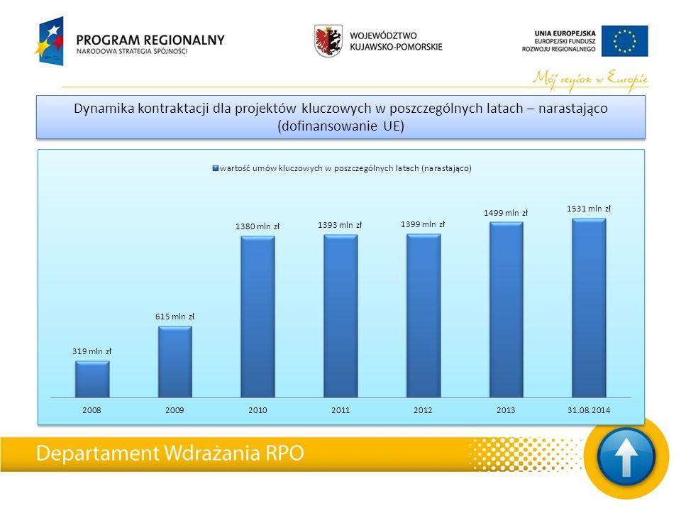 STAN REALIZACJI RPO - podsumowanie Do dnia 31 sierpnia 2014 r.