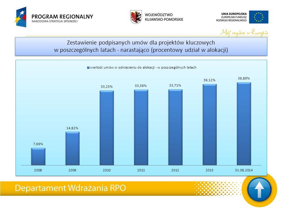 Zestawienie podpisanych umów dla projektów kluczowych w poszczególnych latach - narastająco (procentowy udział w alokacji) Zestawienie podpisanych umów dla projektów kluczowych w poszczególnych latach - narastająco (procentowy udział w alokacji)