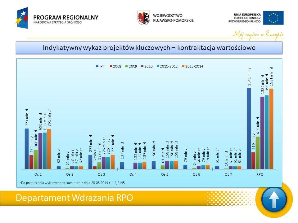 Zestawienie projektów kluczowych przed podpisaniem umowy Nazwa projektuStan Poziom dofinansowania Powiat Toruński Poprawa bezpieczeństwa na drogach publicznych poprzez wybudowanie dróg rowerowych – droga Toruń – Chełmża – z odgałęzieniem do m.