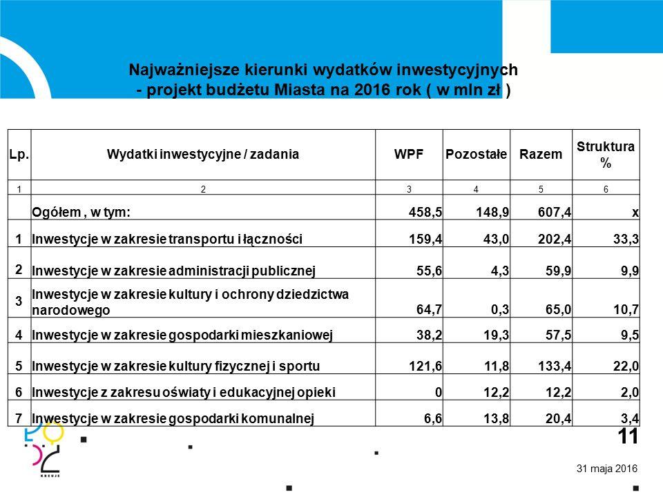 31 maja 2016 11 Najważniejsze kierunki wydatków inwestycyjnych - projekt budżetu Miasta na 2016 rok ( w mln zł ) Lp.Wydatki inwestycyjne / zadaniaWPFPozostałeRazem Struktura % 123456 Ogółem, w tym:458,5148,9607,4x 1Inwestycje w zakresie transportu i łączności159,443,0202,433,3 2 Inwestycje w zakresie administracji publicznej55,64,359,99,9 3 Inwestycje w zakresie kultury i ochrony dziedzictwa narodowego64,70,365,010,7 4Inwestycje w zakresie gospodarki mieszkaniowej38,219,357,59,5 5Inwestycje w zakresie kultury fizycznej i sportu121,611,8133,422,0 6Inwestycje z zakresu oświaty i edukacyjnej opieki012,2 2,0 7Inwestycje w zakresie gospodarki komunalnej6,613,820,43,4