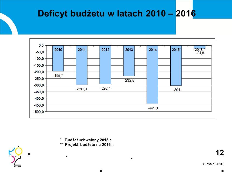 31 maja 2016 12 Deficyt budżetu w latach 2010 – 2016 * Budżet uchwalony 2015 r.