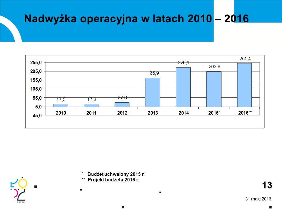 31 maja 2016 13 Nadwyżka operacyjna w latach 2010 – 2016 * Budżet uchwalony 2015 r.