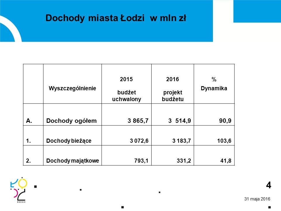 31 maja 2016 4 20152016% Wyszczególnienie budżet uchwalony projekt budżetu Dynamika A.Dochody ogółem3 865,73 514,9 90,9 1.Dochody bieżące3 072,63 183,7103,6 2.Dochody majątkowe793,1331,241,8 Dochody miasta Łodzi w mln zł