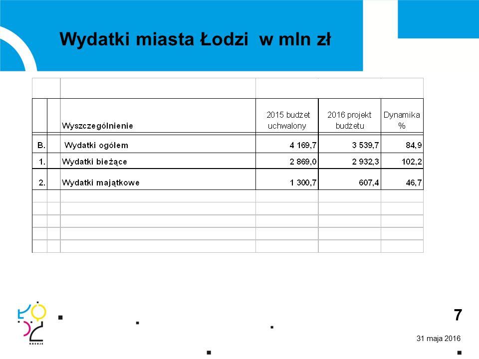 31 maja 2016 7 Wydatki miasta Łodzi w mln zł