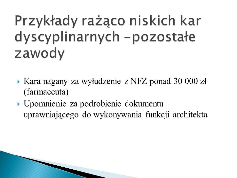  Kara nagany za wyłudzenie z NFZ ponad 30 000 zł (farmaceuta)  Upomnienie za podrobienie dokumentu uprawniającego do wykonywania funkcji architekta