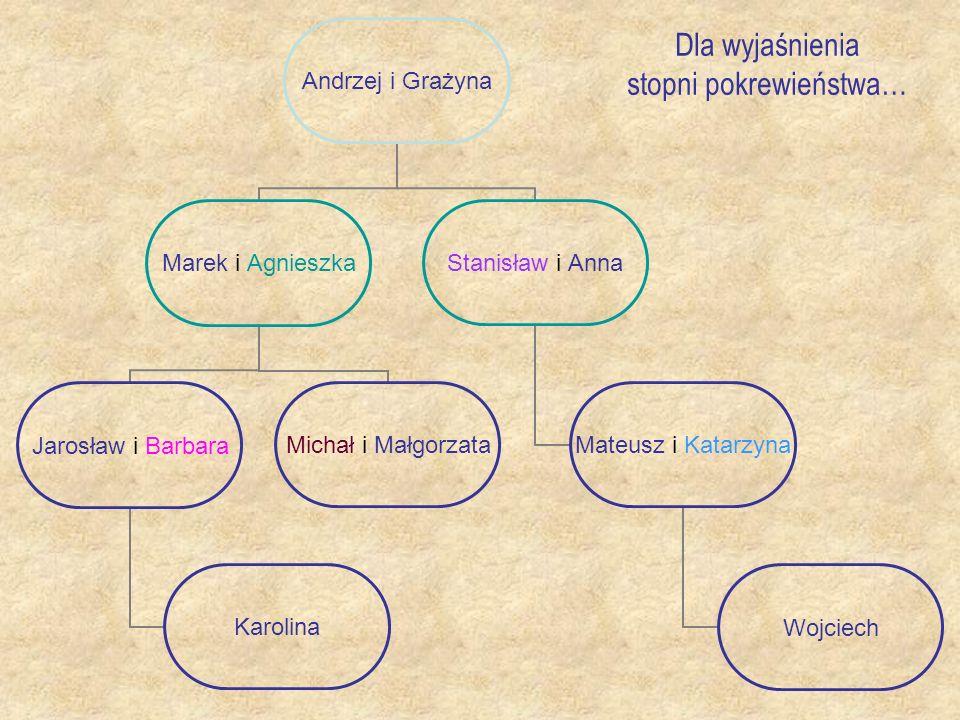 Andrzej i Grażyna I° Marek i Agnieszka Jarosław i Barbara I° Karolina II° Michał i Małgorzata I° Stanisław i Anna II° Mateusz i Katarzyna III° Wojciech IV°