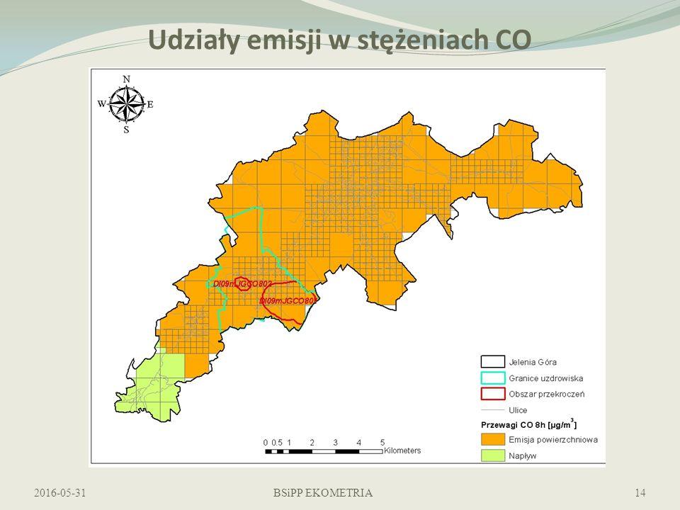 Udziały emisji w stężeniach CO 2016-05-31BSiPP EKOMETRIA14
