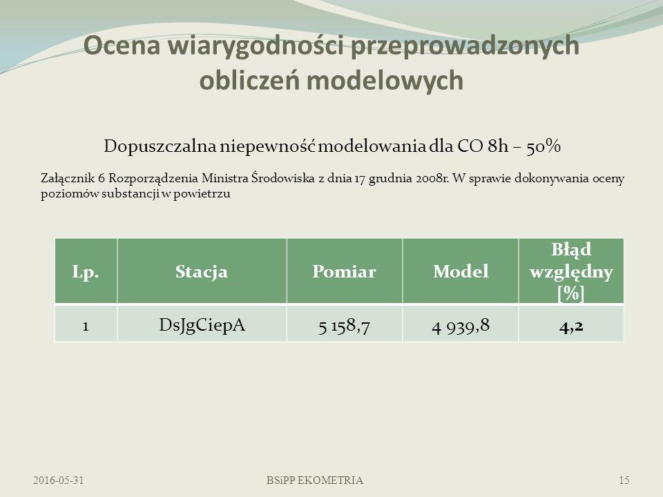 Ocena wiarygodności przeprowadzonych obliczeń modelowych 2016-05-31BSiPP EKOMETRIA15 Dopuszczalna niepewność modelowania dla CO 8h – 50% Załącznik 6 Rozporządzenia Ministra Środowiska z dnia 17 grudnia 2008r.