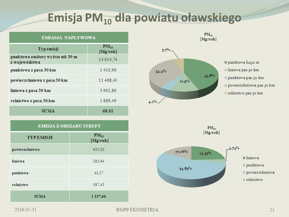 Emisja PM 10 dla powiatu oławskiego EMIASJA NAPŁYWOWA Typ emisji PM 10 [Mg/rok] punktowa emitory wyższe niż 30 m z województwa 14 614,74 punktowa z pasa 30 km1 410,96 powierzchniowa z pasa 30 km11 468,41 liniowa z pasa 30 km3 962,86 rolnictwo z pasa 30 km1 889,49 SUMA68.01 2016-05-31BSiPP EKOMETRIA EMISJA Z OBSZARU STREFY TYP EMISJI PM 10 [Mg/rok] powierzchniowa635,00 liniowa281,94 punktowa43,27 rolnictwo197,45 SUMA1 157,66 21