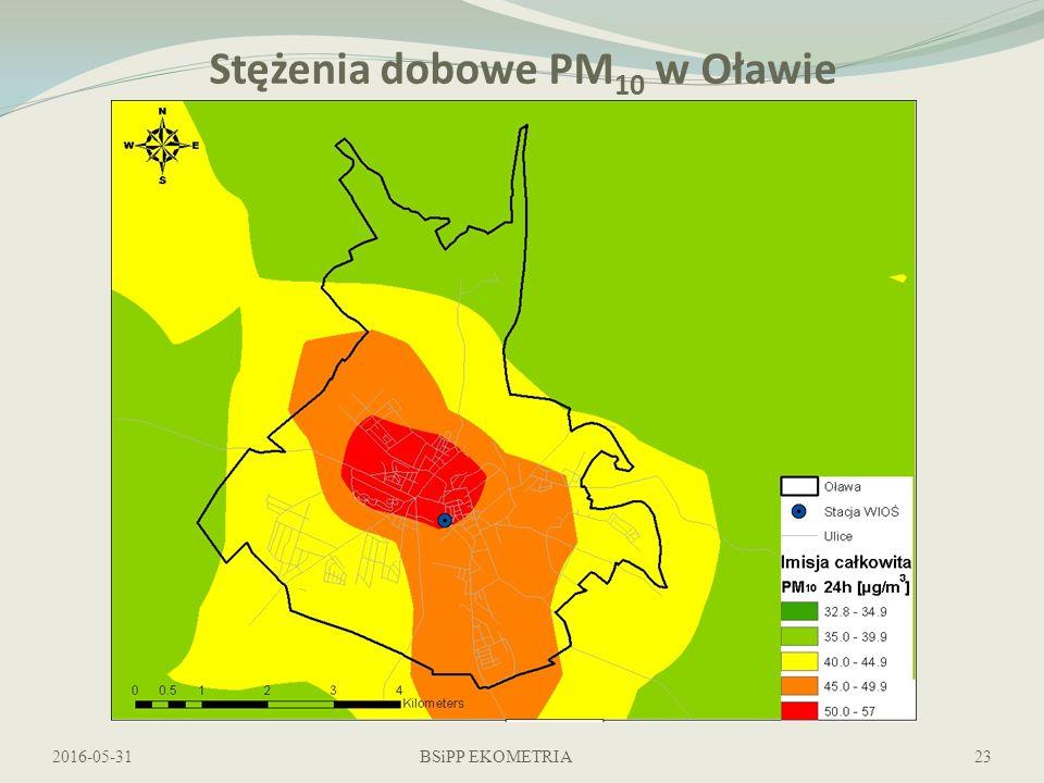 Stężenia dobowe PM 10 w Oławie 2016-05-31BSiPP EKOMETRIA23