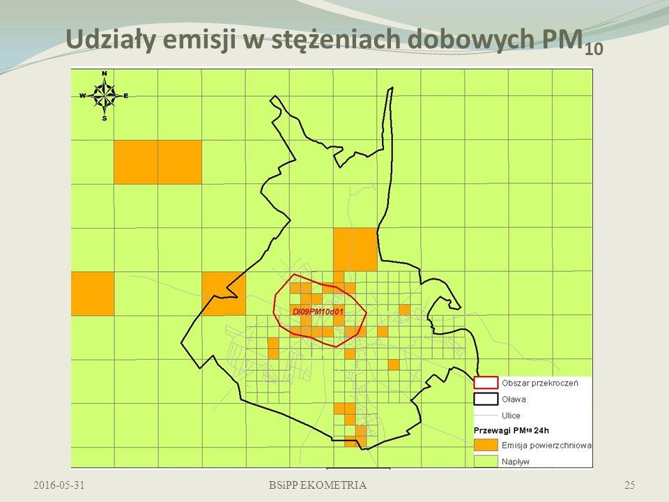 Udziały emisji w stężeniach dobowych PM 10 2016-05-31BSiPP EKOMETRIA25