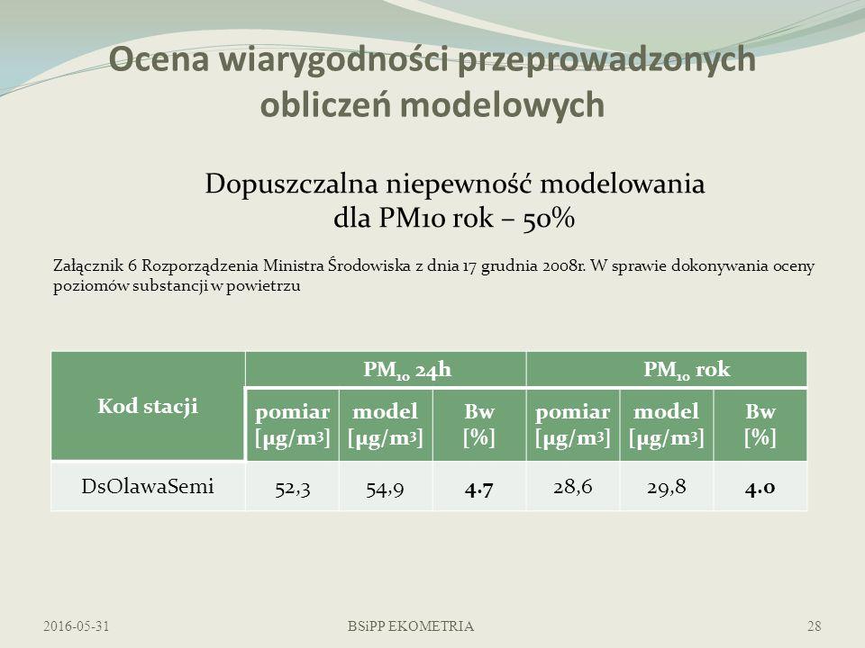 Ocena wiarygodności przeprowadzonych obliczeń modelowych 2016-05-31BSiPP EKOMETRIA28 Dopuszczalna niepewność modelowania dla PM10 rok – 50% Załącznik 6 Rozporządzenia Ministra Środowiska z dnia 17 grudnia 2008r.