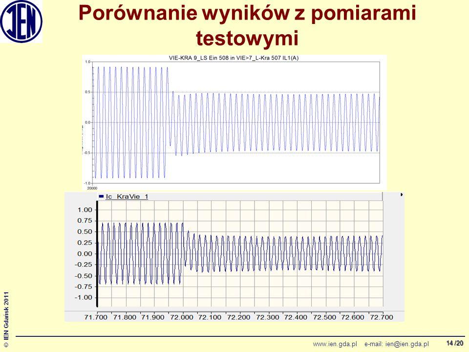 /20 © IEN Gdańsk 2011 www.ien.gda.pl e-mail: ien@ien.gda.pl 14 Porównanie wyników z pomiarami testowymi