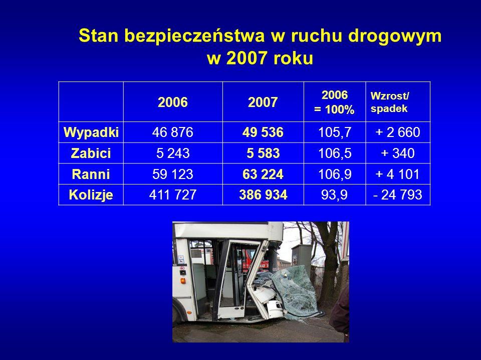 Stan bezpieczeństwa w ruchu drogowym w 2007 roku 20062007 2006 = 100% Wzrost/ spadek Wypadki46 87649 536105,7+ 2 660 Zabici5 2435 583106,5+ 340 Ranni59 12363 224106,9+ 4 101 Kolizje411 727386 93493,9- 24 793