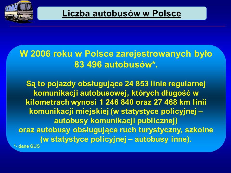 W 2006 roku w Polsce zarejestrowanych było 83 496 autobusów*.