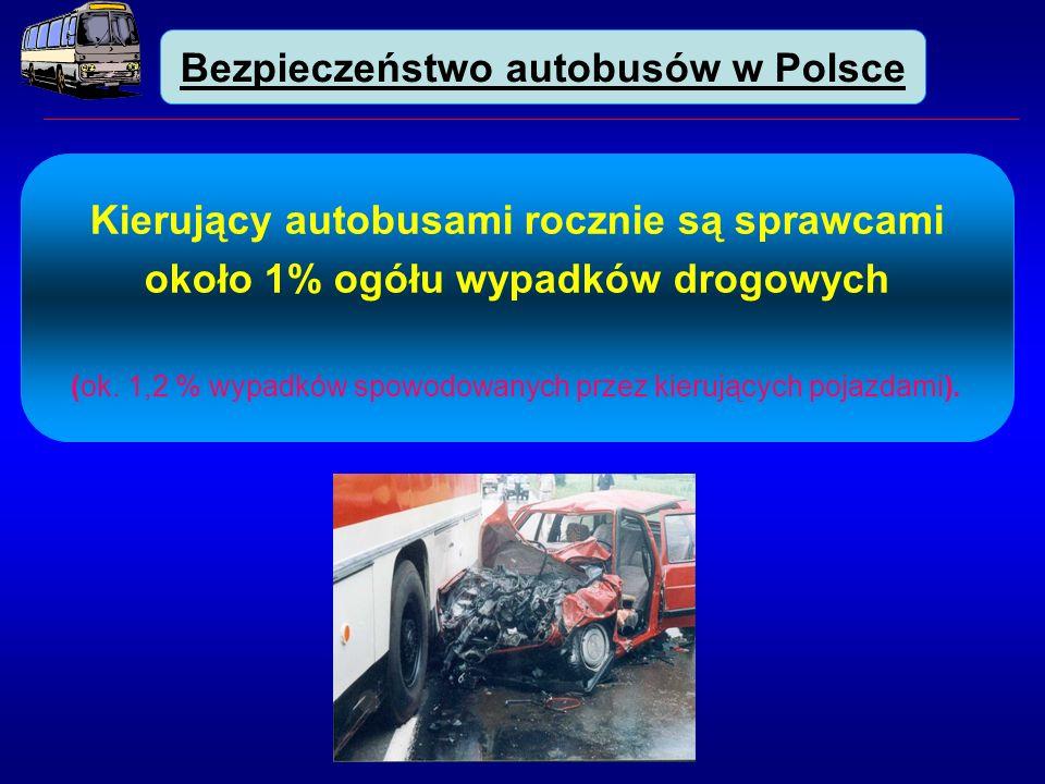 Kierujący autobusami rocznie są sprawcami około 1% ogółu wypadków drogowych (ok.