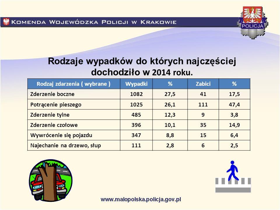 Rodzaje wypadków do których najczęściej dochodziło w 2014 roku.